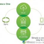 【Alfresco Dayレポート】】1-4  Alfresco(アルフレスコ)がソリューションを提供する未来
