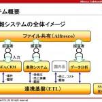 【Alfresco導入事例セミナー】2-1 グローバル企業事例 > 導入の課題