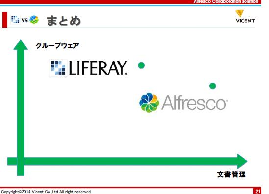 Aipo/Liferayトピック