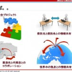 news aipo liferay openam lism topics    【Liferay & Alfresco連携事例】5 連携 » (3) Alfresco のアドオンを利用した連携