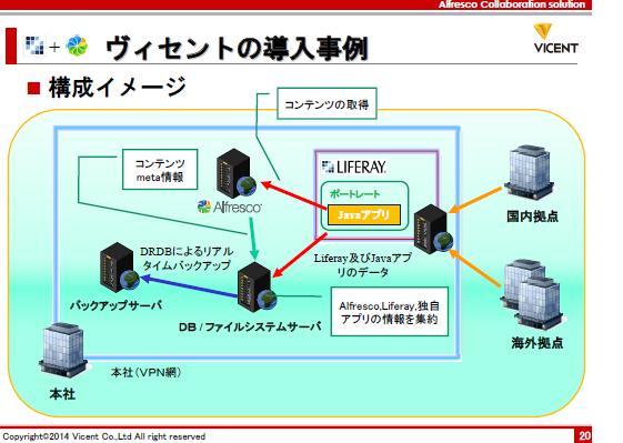 Aipo/Liferayトピック