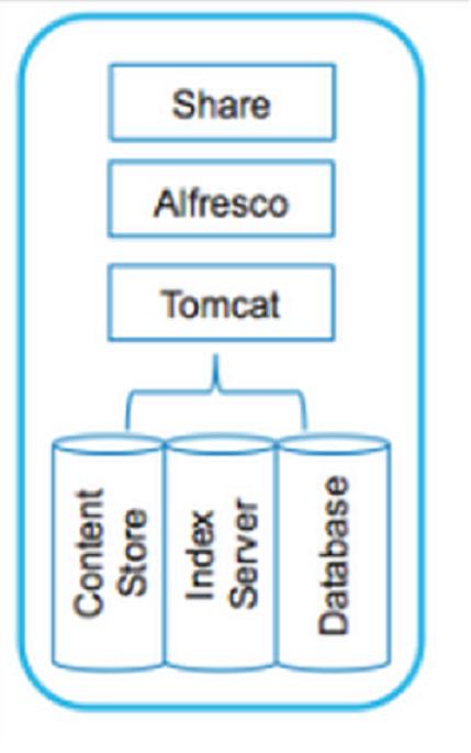 Alfresco最新情報