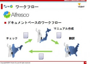 news aipo liferay openam lism topics   チームコラボレーションを成功に導く、Liferay と Alfresco 3 3