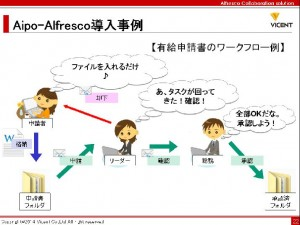 news aipo liferay openam lism topics   業務を合理化する「イイトコどり」ソリューション、Alfresco✕Aipo 3 2