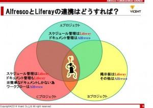 news aipo liferay openam lism topics   企業のニーズに合わせたシステム構築、AlfrescoとLiferay 連携方式と事例
