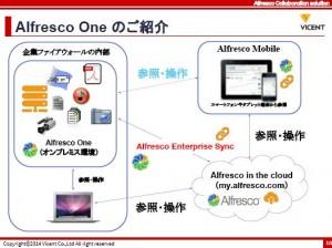 news   オープンソースECMのAlfresco で実現する、セキュアな情報共有のポイント 4 1