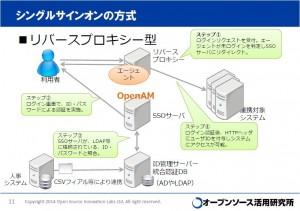aipo liferay openam lism topics   シングルサインオンを実現し認証そのものを強化するオープンソース、OpenAM