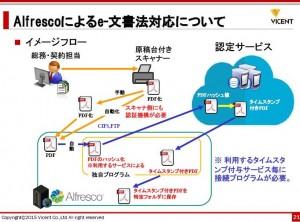 news   目指せ、領収書のデジタル化。オープンソースAlfrescoで実現するe 文書法対策