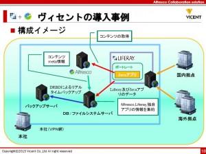 news   オープンソースで自社に最適なシステムを作る~AlfrescoとLiferay、連携事例