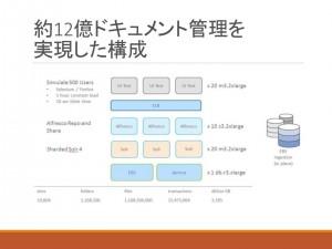 news   AWSで12億ドキュメントをも管理可能な、Alfresco最新バージョン5.1のご紹介(2)Alfresco5.1紹介(1/2)