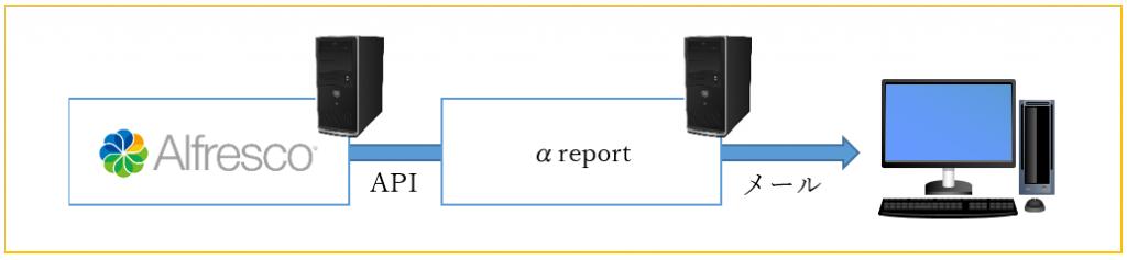 pressrelease news   【製品リリース情報】Alfrescoレポーティングツール「αreport(アルファレポート)」